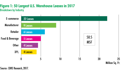 CBRE Research Dealmakers: Largest Warehouse Leases in 2017 | U.S. MarketFlash